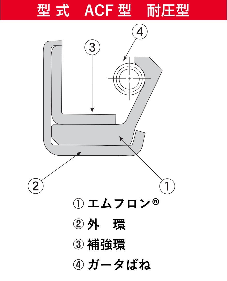 型式ACF型耐圧型